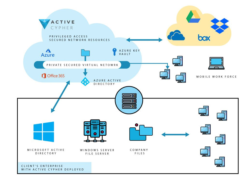 Cloud Active Fortress solutions -Active-cypher